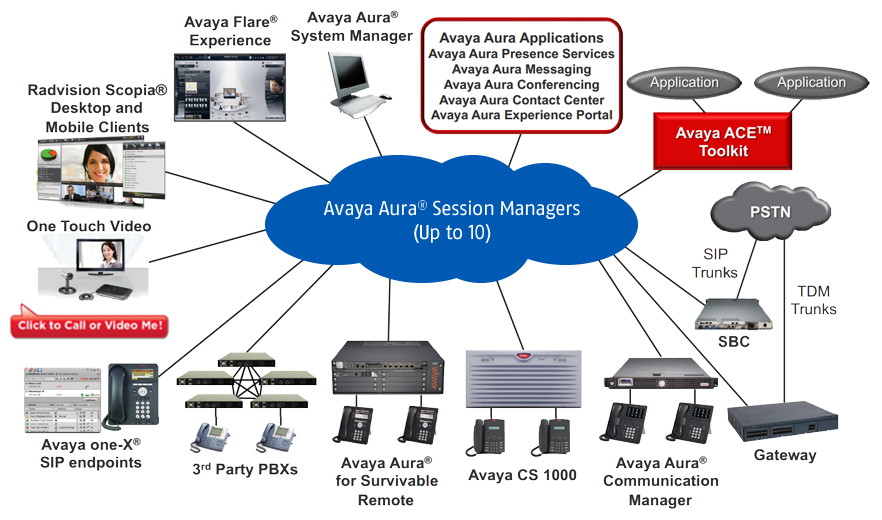 Avaya Phone System Integration