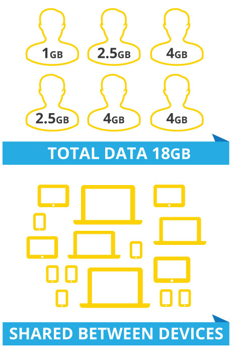 data pooling so you can share between devices
