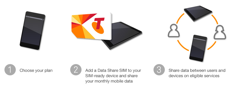 easy-share mobile plans for Brisbane business
